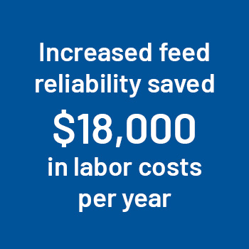 increased feed reliability